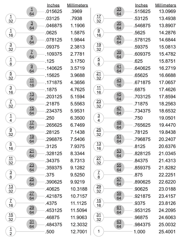 conversion chart: fractions, decimal, & millimeter